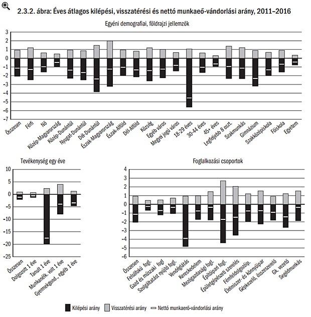 A legtöbb kivándorló a Dél-Dunántúlról ment el