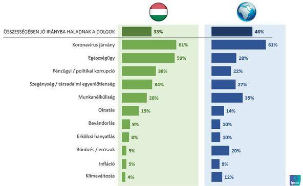 A magyarok aggódnak leginkább az egészségügy helyzete miatt