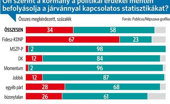 Publicus: a többség szerint a kormány a járványt kihasználva intézi el, amit akar
