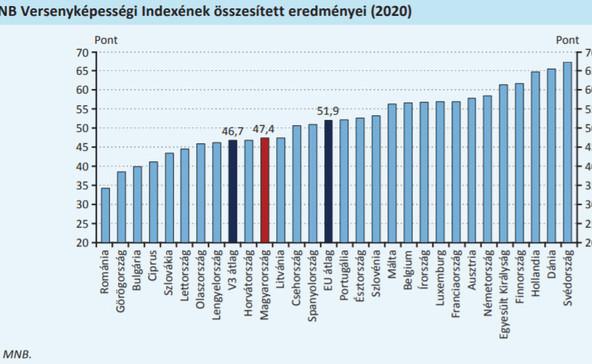 Magyar jegybank: lesújtó az egészségügy és az oktatás állapota