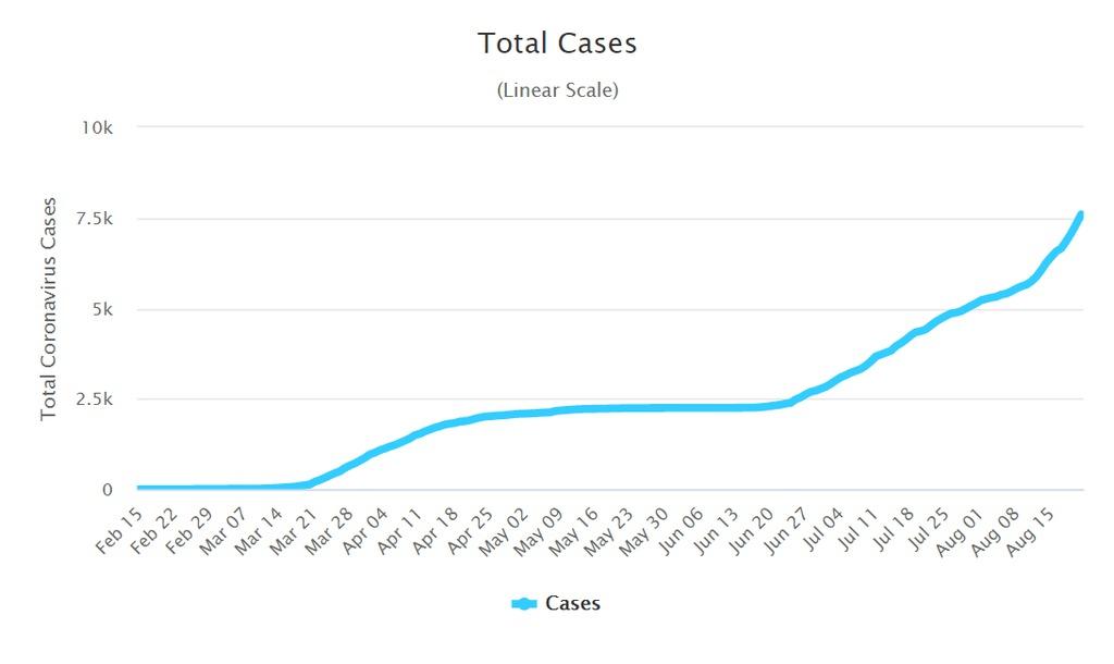 Az összes koronavírusos esetek számának alakulása Horvátországban. Forrás: Worldometer