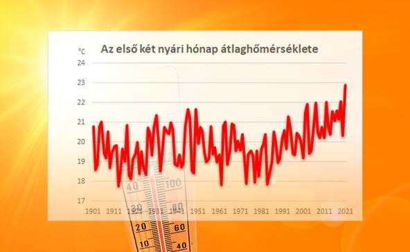 Soha nem volt ilyen forró nyarunk az elmúlt 120 évben