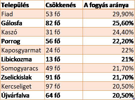 Arányaiban a legtöbb lakost vesztett somogyi települések