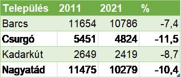 A lakosok száma és a csökkenés aránya Dél-Somogy városaiban