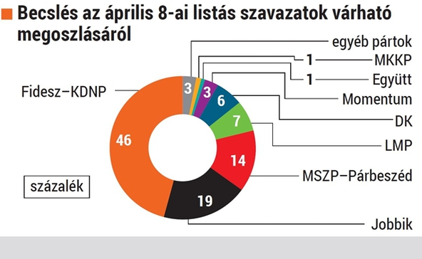 Medián: kétharmados többséget szerez a Fidesz